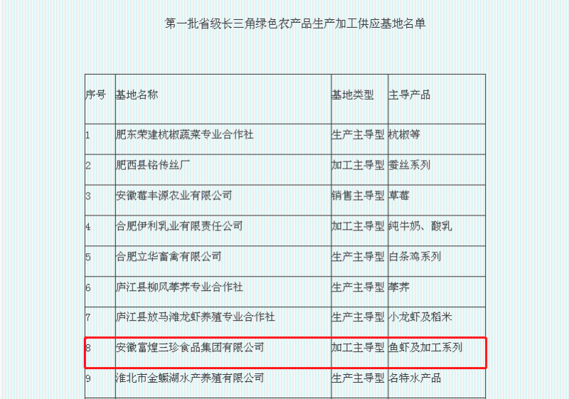富煌三珍入选第一批省级长三角绿色农产品生产加工供应基地